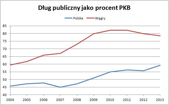 dług Węgry