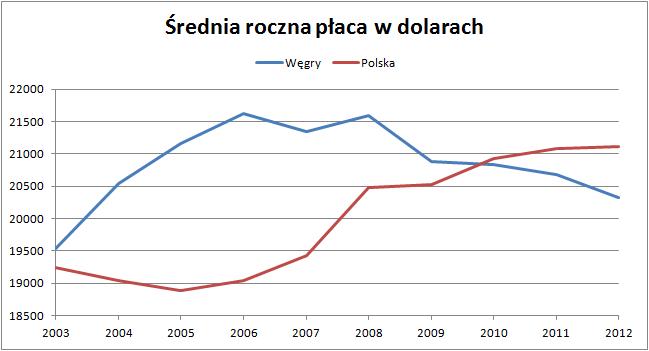płace węgry